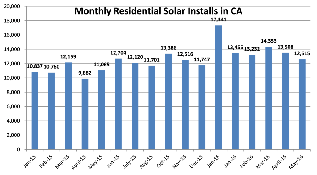 Monthly-Volume-in-CA-Solar