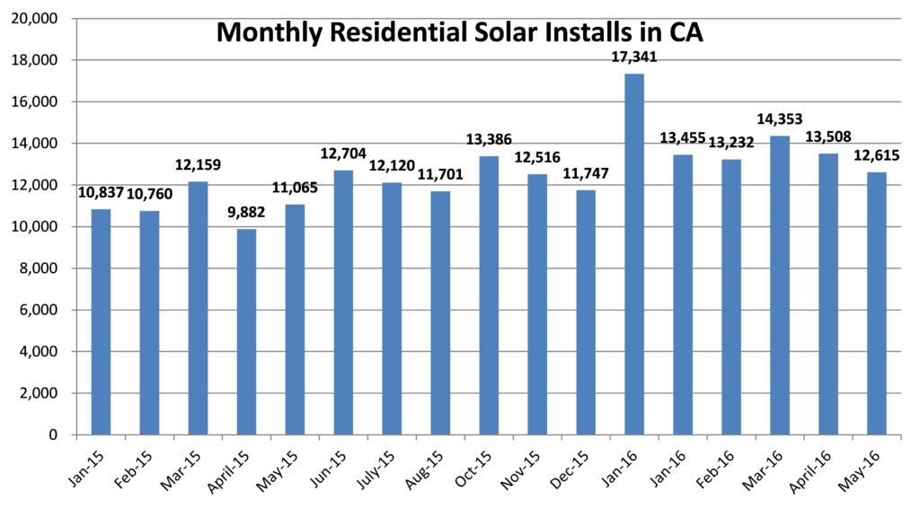 Monthly-Volume-in-CA-Solar