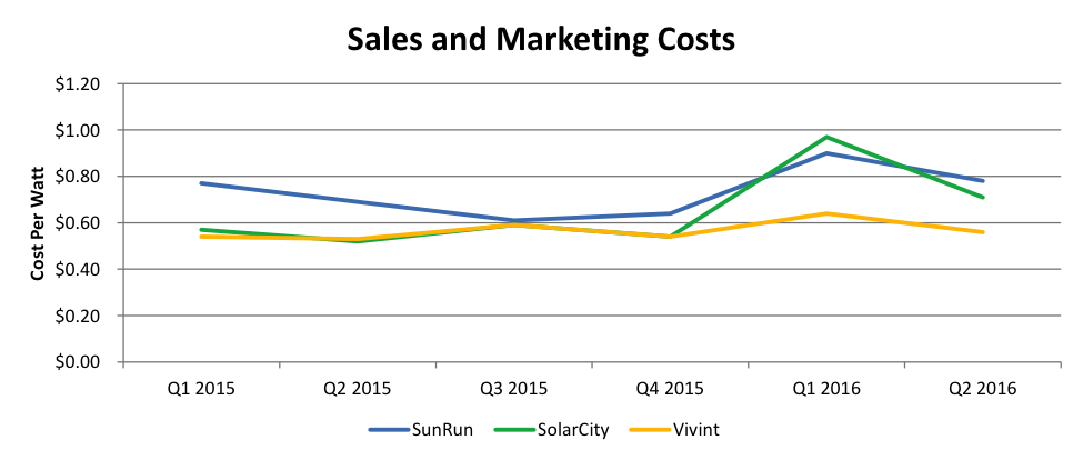 Solar Customer Acquisition Trends Shift With Increase In