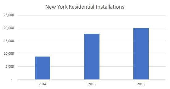 residential york electricity national grid upstate