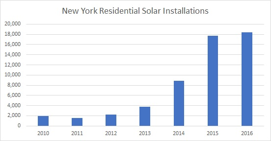 New york solar installations 2016