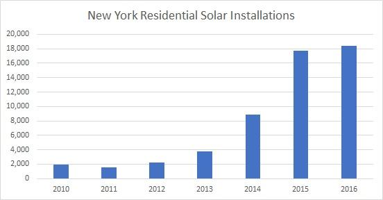 New york solar installations 2016