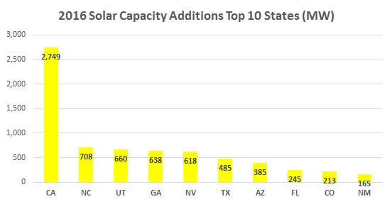 2016-Solar-Capacity-Additions-By-State