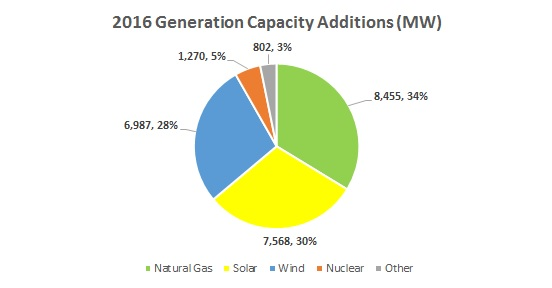 2016-U.S.-Generation-Capacity-Additions-By-Type