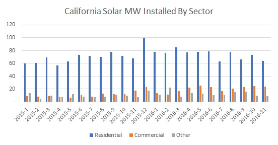 CA Solar Market 2016 By Sector