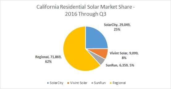 Residential Solar Market Share - OhmHome