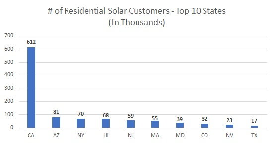 Residential Solar Market Share: To 10 Solar States