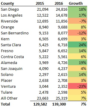 Residential Solar Installations 2016 By County