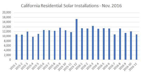 Residential Solar Installations California November 2016