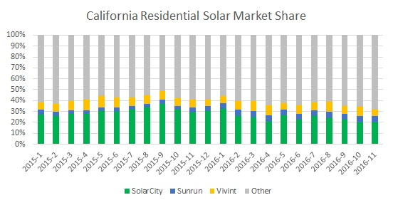 Residential Solar Market Share 2016 in California