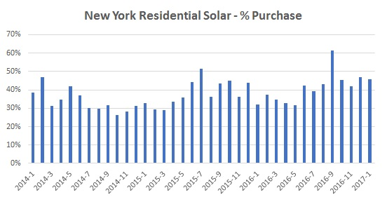 New York Residential Solar - % Purchase