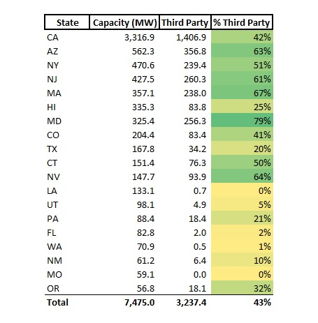 Solar Third Party Ownership By State - 2016 v2