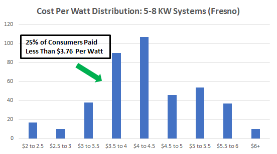 Cost of Solar Panels in Fresno