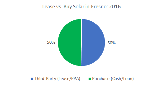 Solar Financing in Frenso: Cost of Solar Panels in Fresno