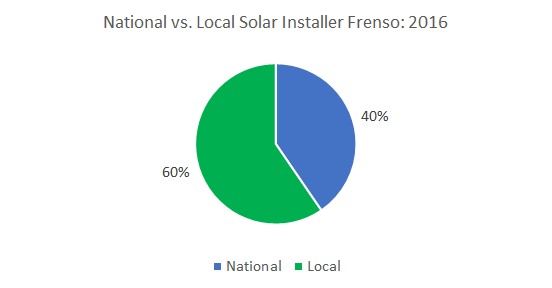 Top Solar Companies in Fresno: Cost of Solar Panels in Fresno