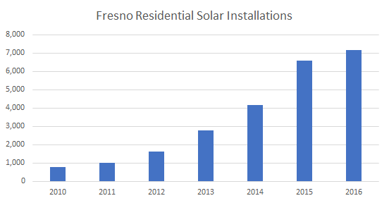 Solar Installations in Fresno: Cost of Solar Panels in Fresno