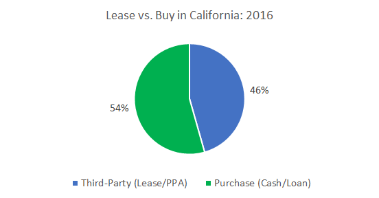 Cost Of Solar Panels In California A Guide To Going Solar