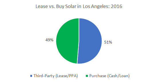 Los Angeles Solar Installations: Cost of Solar Panels in Los Angeles