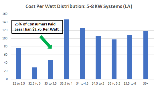 Cost of Solar Panels in Los Angeles