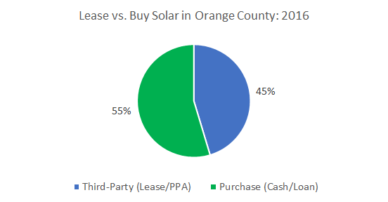 Solar Financing in Orange County: Lease vs. Buy Solar