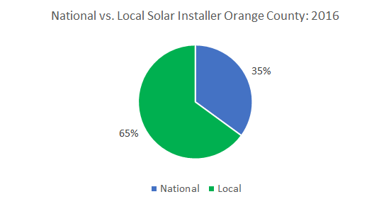 Top Solar Companies in Orange County