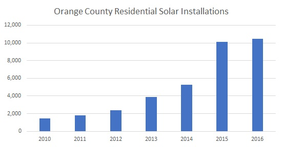 Solar Installations in Orange County