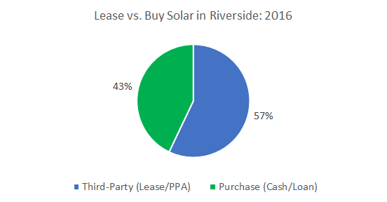 Lease vs. Buy Solar Panels in Riverside: Cost of Solar Panels in Riverside
