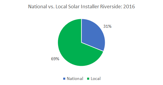 Top Solar Companies in Riverside: Cost of Solar Panels in Riverside