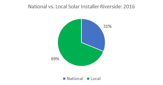 Top Solar Companies in Riverside: Cost of Solar Panels in Riverside