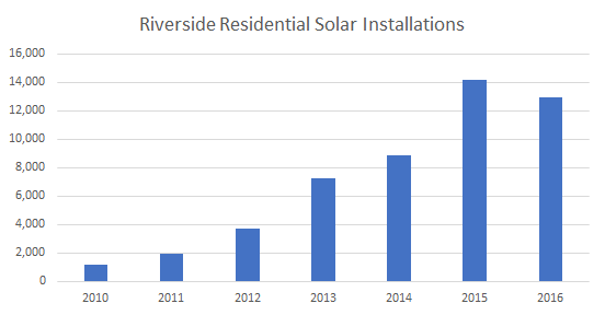 Cost of Solar Panels in Riverside