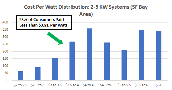 Cost of Solar Panels in the San Francisco Bay Area