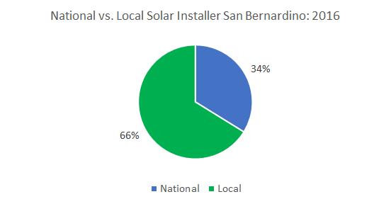 Best Solar Companies in San Bernardino