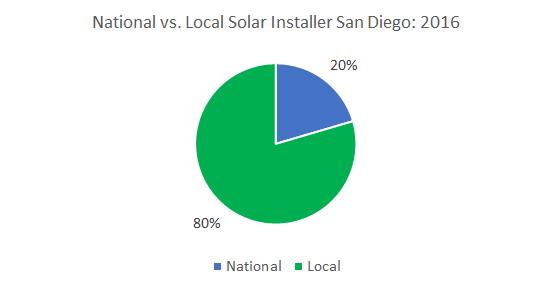 Solar in San Diego Best Solar Companies