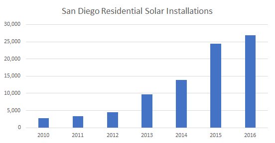 Solar Installations in San Diego 2016