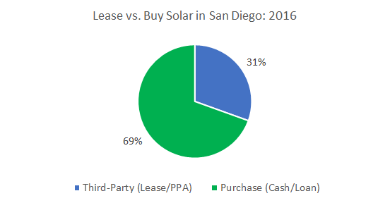 Solar in San Diego Lease vs. Buy