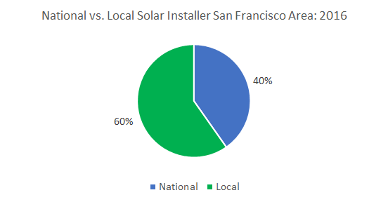 Top Solar Companies in SF Bay Area