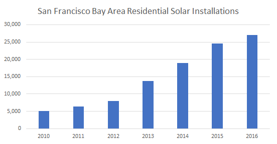 Solar Installations in SF Bay Area