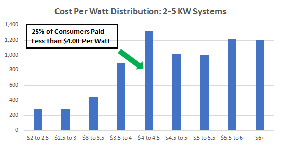 Cost of Solar Panels in California