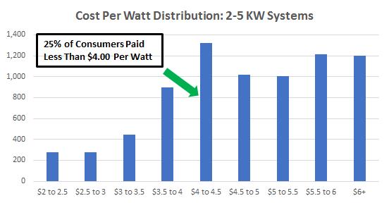 Cost of Solar Panels in California