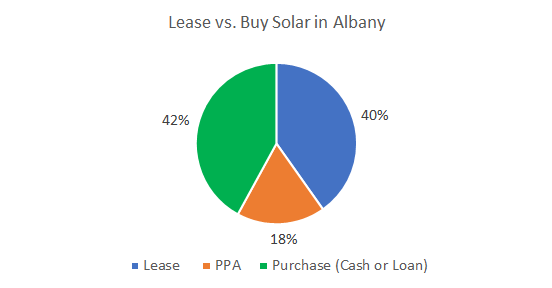 Lease vs. Buy Solar in Albany