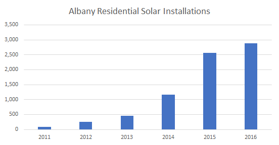 Cost of Solar Panels in Albany