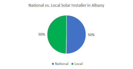 Best Solar Companies in Albany