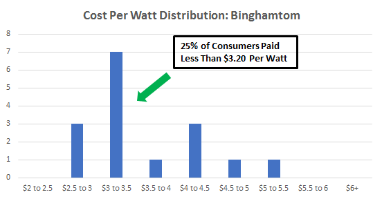 Cost of Solar Panels in Binghamton