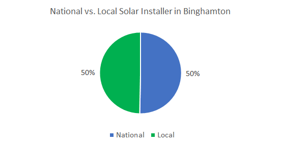Top solar companies in Binghamton
