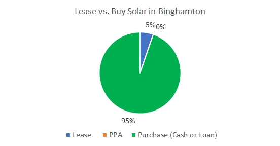 Lease vs. Buy Solar in Binghamton