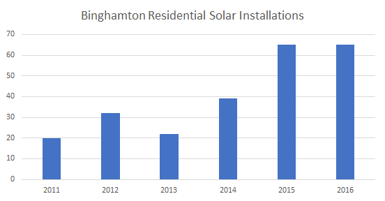 Solar Installations in Binghamton