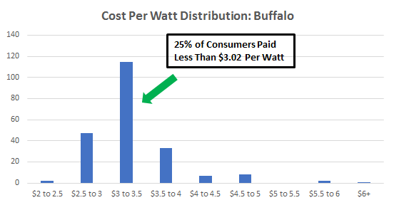 Cost of solar panels in Buffalo
