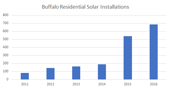 Solar installations in Buffalo