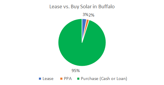Lease vs. Buy Solar in Buffalo