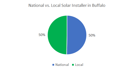 Top solar companies in Buffalo
